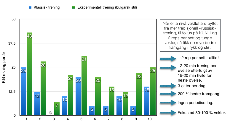 """Infografikk: """"Bulgarsk stil trening"""" vs klassisk trening."""