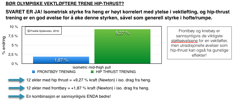 Hip-thrust trening kan være gunstig for vektløftere.
