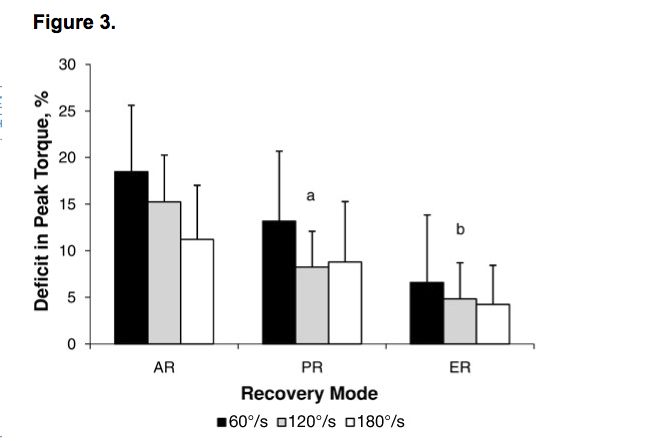 EMS underveis i økten kan redusere fallet i styrke. (Nidhal Zarrouk et al. Comparison of Recovery Strategies on Maximal Force-Generating Capacity and Electromyographic Activity Level of the Knee Extensor Muscles)