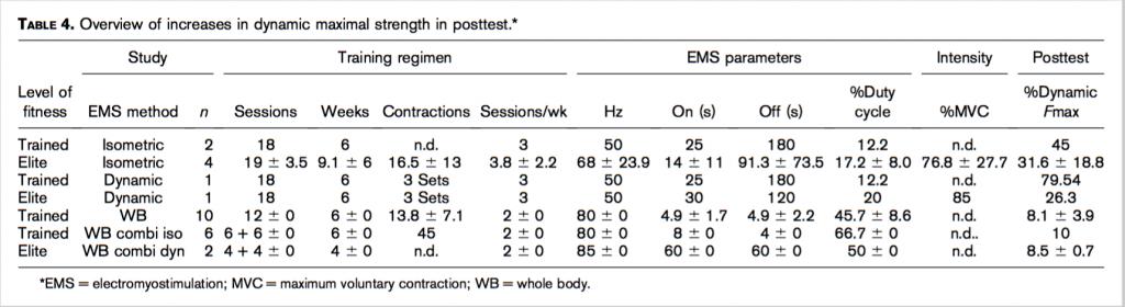 Resultater og detaljer fra forskjellige studier på EMS og dynamisk styrke i m. quadriceps.